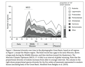 Great Basin mammal diversity in relation to landscape history